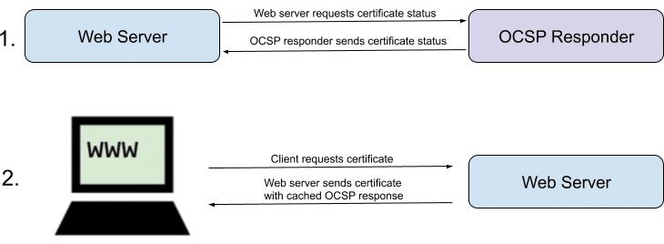 OCSP Stapling Diagram