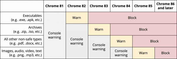 Schedule for blocking mixed content in Chrome